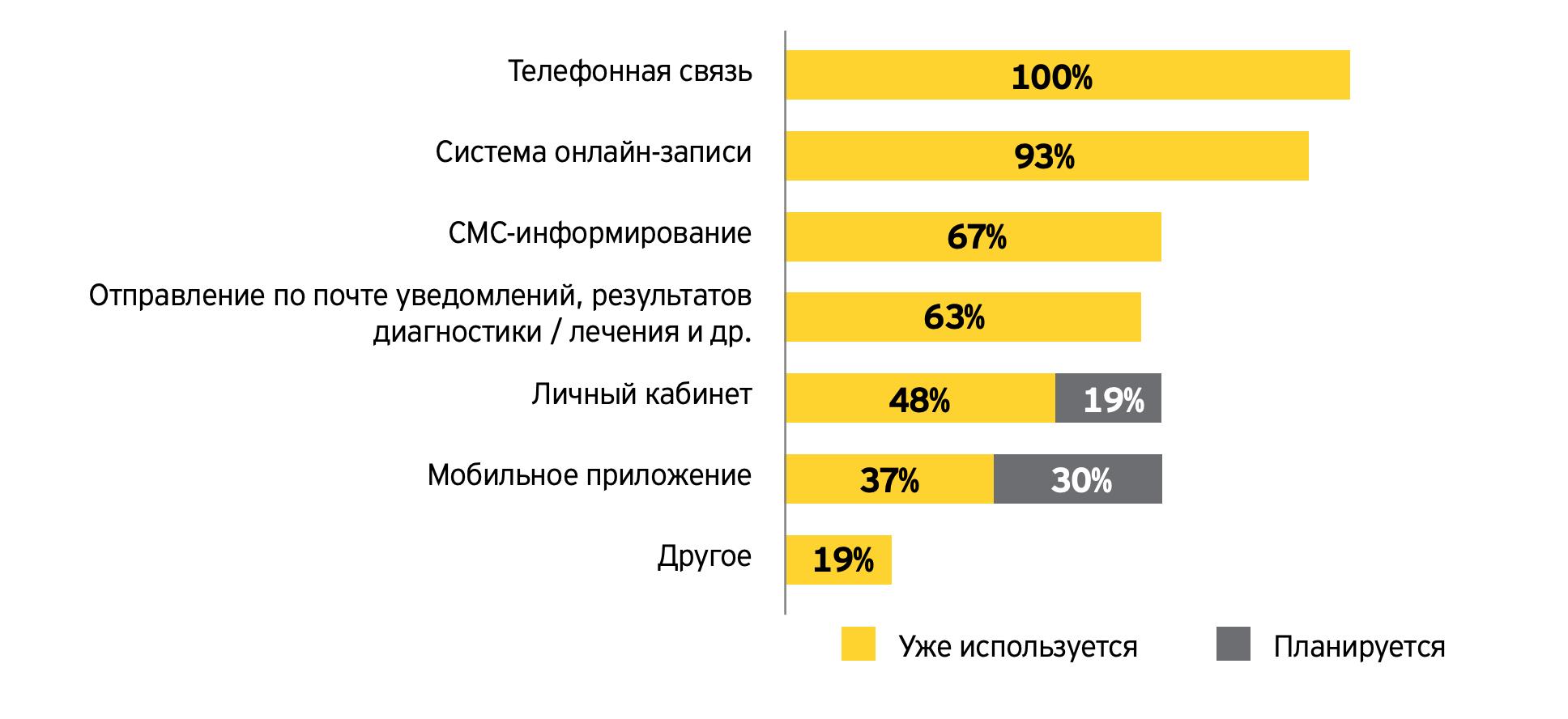 Технологии, которые московские клиники планируют использовать или уже используют в своей работе по данным ey.com